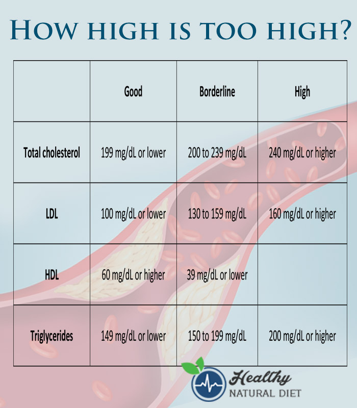 How high is too high